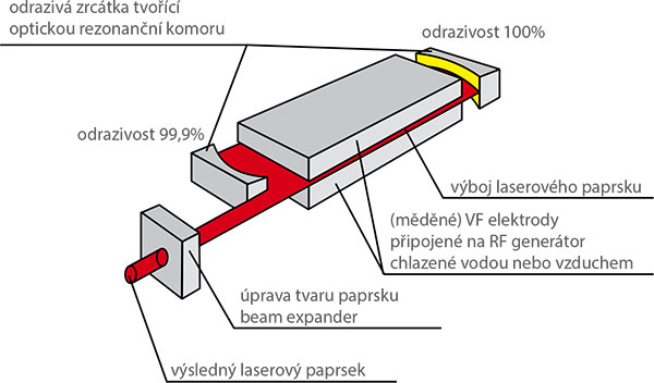 Princip CO2 laseru
