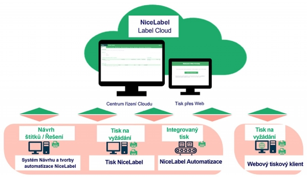 NiceLabel Label Cloud